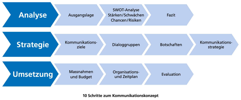 Public Relations Agentur   PR Agentur Zürich und Bern: in 10 Schritten zum Kommunikationskonzept