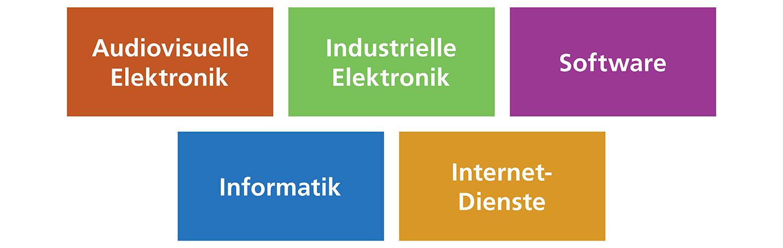 Kommunikation und Marketing für IT & Elektronik