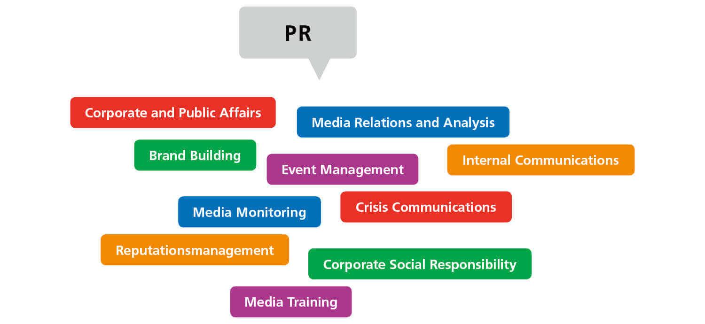 Public Relations Agentur Zürich und Bern: Das PR-Leistungsspektrum