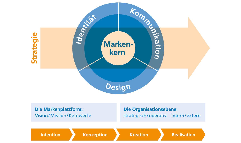 Strategie und mission was ist vision eine Unternehmensleitbild